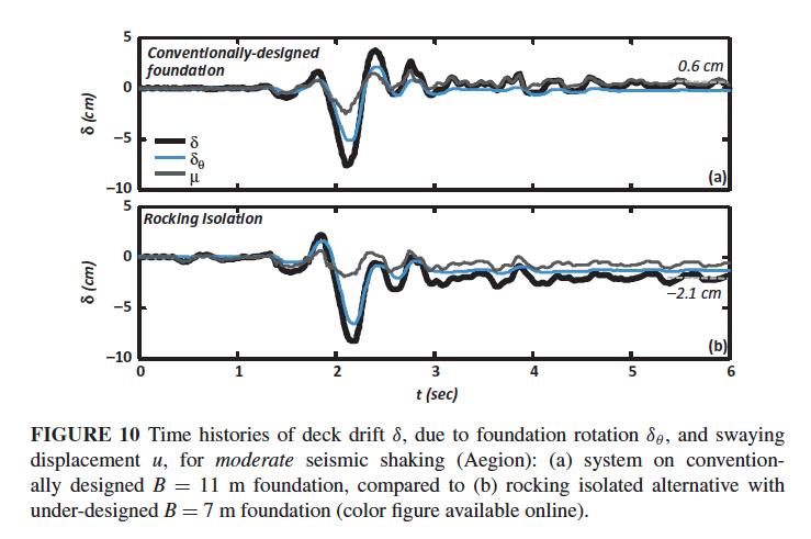 datacenterhub - NEES Database: Journal of Earthquake Engineering